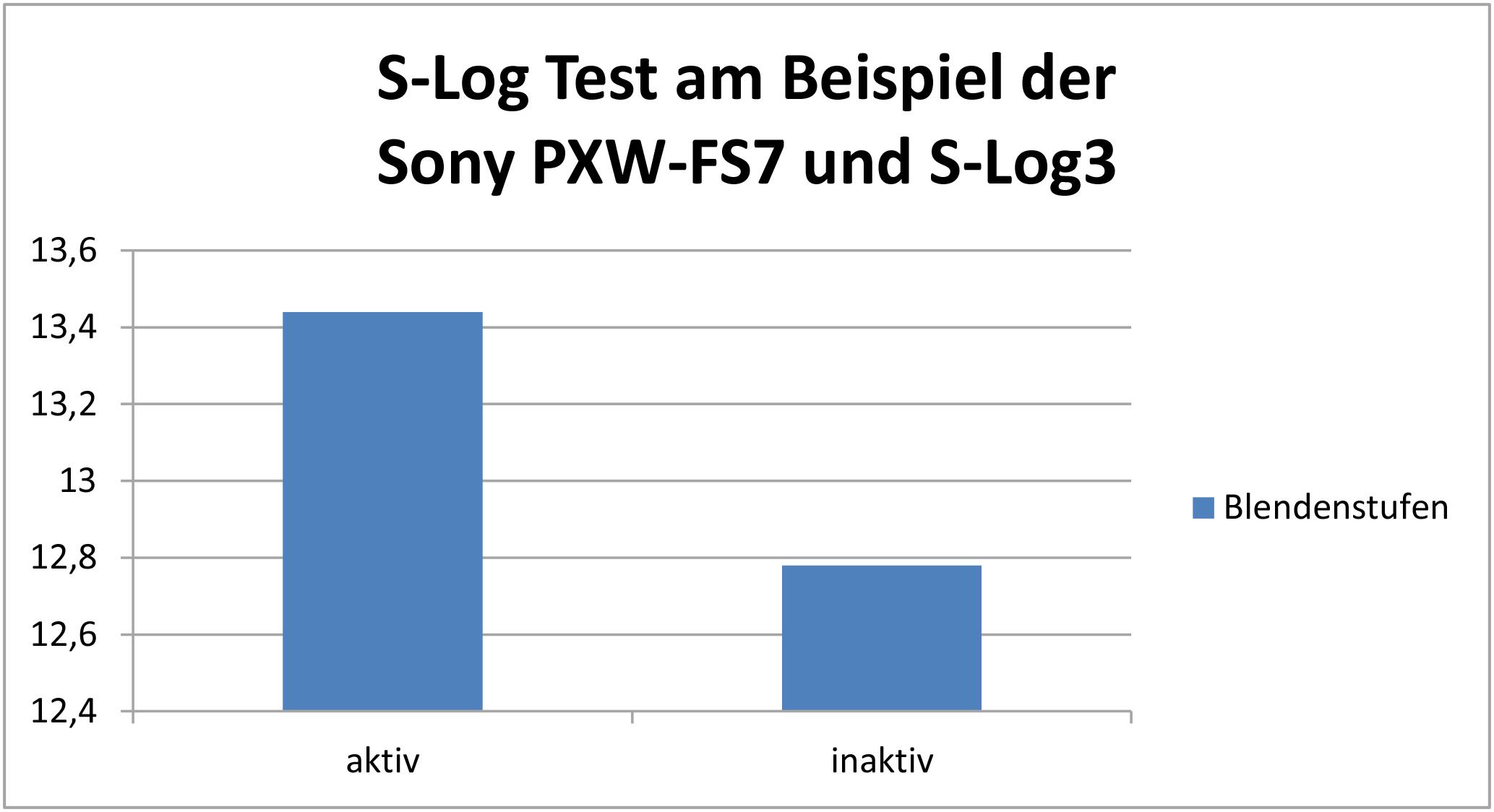 S-Log-Test am Beispiel der Sony-PXW-FS7 und S-Log3