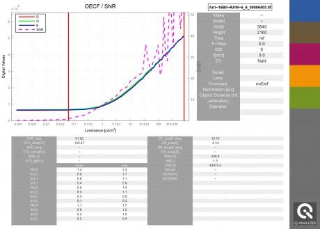 iQ-Analyzer Beispiel für  Report-Datei mit logarithmischer Kurve
